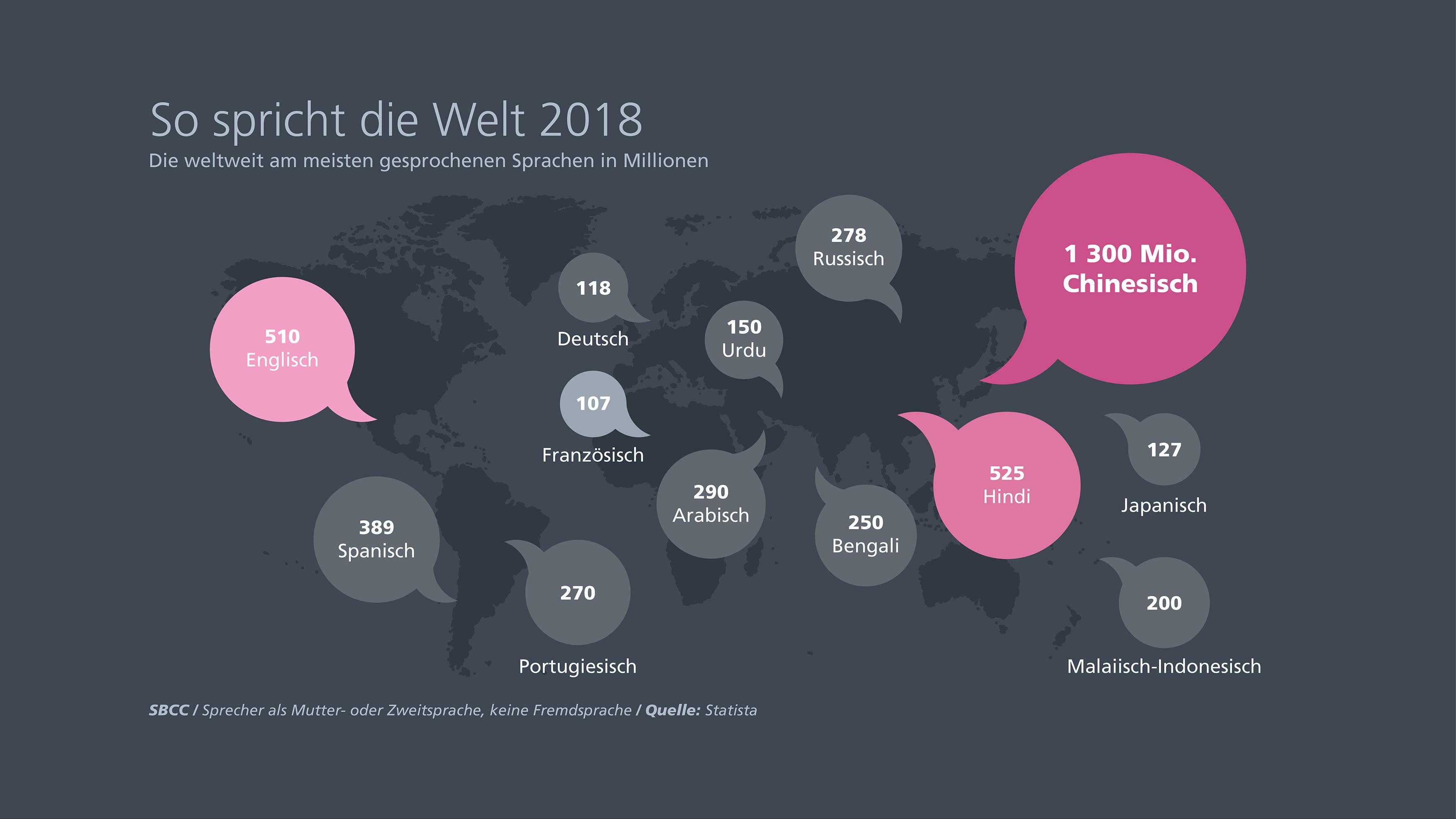 Infografik Sabine Benz